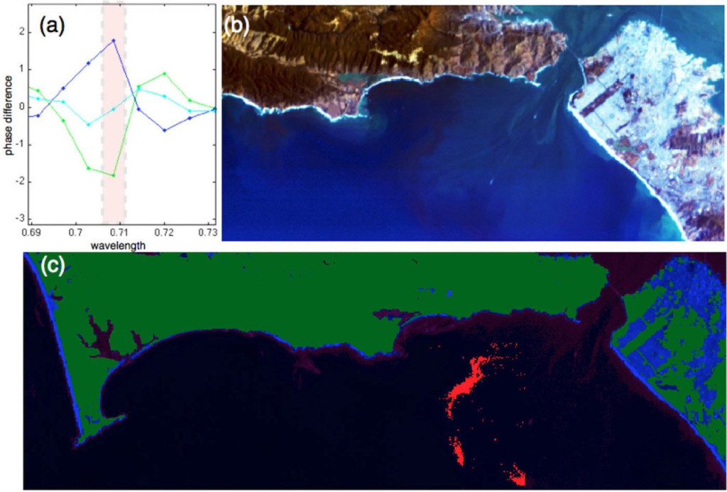 Figure 3. (a) Phase difference function for spectra at the mouth of the San Francisco Bay. The 709nm HICO channel can be used to indicate chlorophyll rich water (i.e., dark blue spectrum). (b) HICO image of the mouth of San Francisco Bay on 28 September 2011. (c) Indicator function for high chlorophyll levels. A high concentration of chlorophyll is seen at the interface of bay and sea waters.