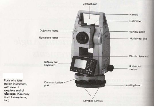 total station and its applications in surveying gis resources. Black Bedroom Furniture Sets. Home Design Ideas