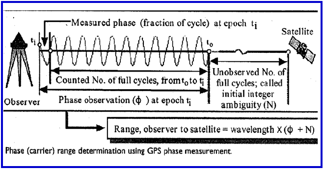 Fundamentals of GPS Signal And Data - GIS Resources