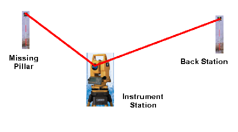 Total Station And Its Applications In Surveying - GIS Resources