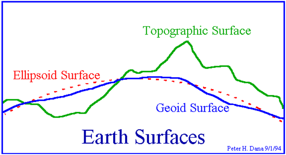 Three Surfaces-what is geodesy