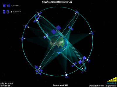 GLONAS Satellite Constellation