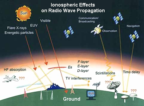 Ionospheric Effects Gis Resources