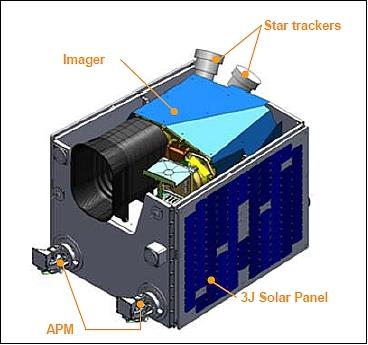Illustration of the Kazakhstan KazEOSat-1 satellite (image credit: SSTL)