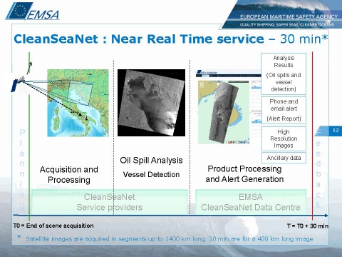 The CleanSeaNet near real-time service. (©  EMSA)