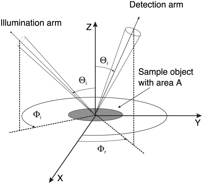 Figure 1. Diagram representing a typical configuration used to measure the polarized bidirectional reflection distribution function (pBRDF) of a sample object with area A. Θi, r, Φi, r are the polar and azimuth angles of the incident and reflected beams.