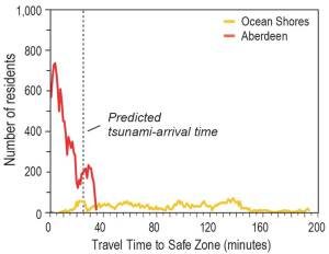 A graph comparing pedestrian evacuation time estimate for Ocean Shores and Aberdeen, WA