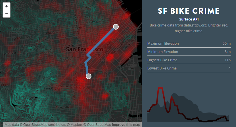 Routing with bicycle theft data and elevation in San Francisco.