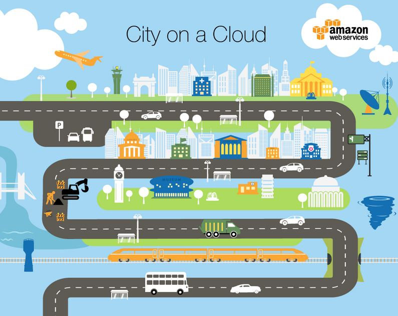 City on a Cloud Innovation Challenge 2015 -  Amazon web services