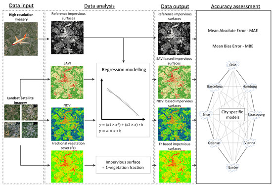 Landsat Vegetation Indices