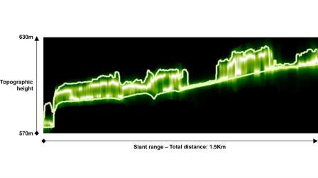 Vertical Profile of the Forest The test area near Traunstein. This image shows an exmaple of an example of a vertiacl profile of radar backscatter in this forest. The backscatter is scaled in shades of green, from dark green (low bactterscatter) to white (high backscatter). The solid lines representat the height of the forest floor and crown, determined by LiDAR measurements. Credit: DLR