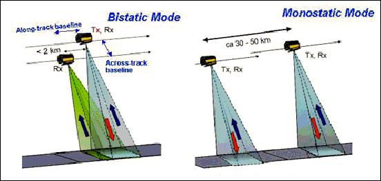 Concept of TanDEM-X InSAR observations in bistatic (left) and monostatic (right) modes (image credit: DLR)