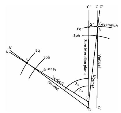 The reference ellipsoid from a point on its minor axis above the north pole. O = spheroid axis passing through the geocenter, Eq = ground level equipotential surface, Sph = spheroidal parallels, OA ′= geodetic meridian plane at K, SA = astronomical meridian plane at K (Bomford 1980)