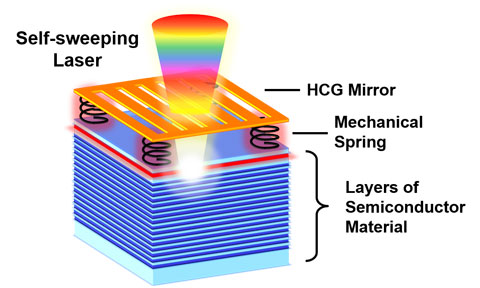 This self-sweeping laser couples an optical field with the mechanical motion of a high-contrast grating (HCG) mirror. The HCG mirror is supported by mechanical springs connected to layers of semiconductor material. The red layer represents the laser's gain (for light amplification), and the blue layers form the system's second mirror. The force of the light causes the top mirror to vibrate at high speed. The vibration allows the laser to automatically change color as it scans. (Schematic by Weijian Yang)