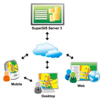 SuperGIS Mobile Solutions