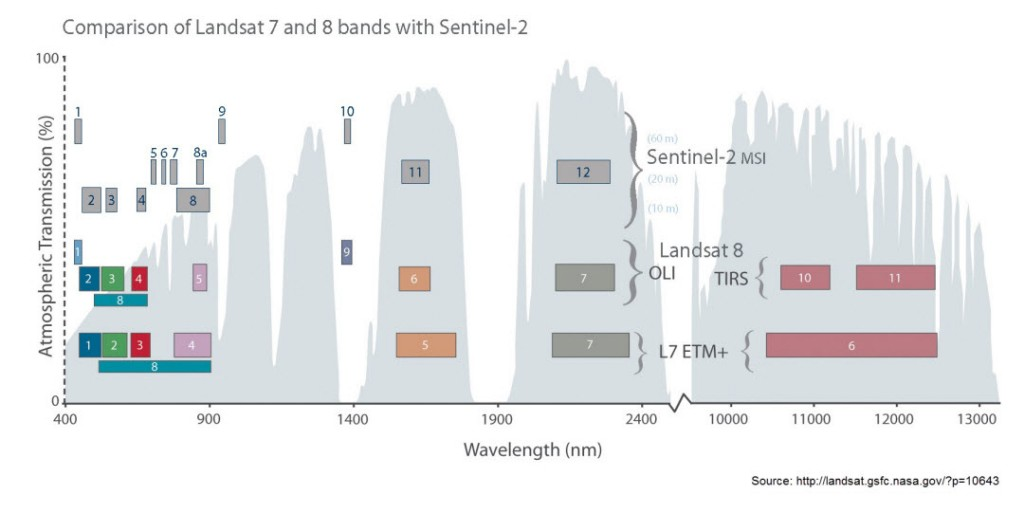 """Comparison of spectral bands between Sentinel-2 and Landsat-8 (the """"cousins""""): (Source: NASA)"""