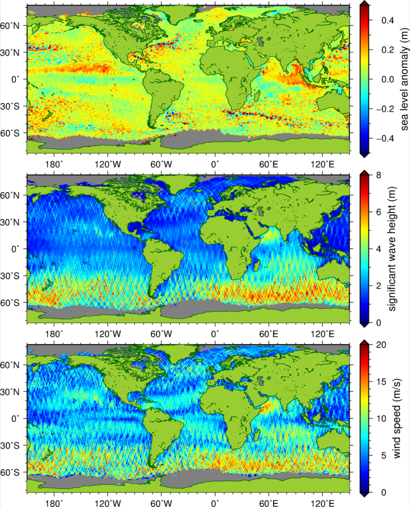 Figure 1. Measurements of sea level anomaly (top), significant wave height (middle), and wind speed (bottom) provided by EUMETSAT. This data was collected over a full repeat cycle of 27 days, from 28 June to 25 July 2016.
