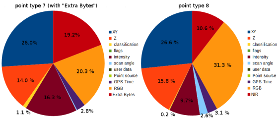 The percentages of a compressed LAZ file used to encode different point attributes for two example LAS 1.4 files.