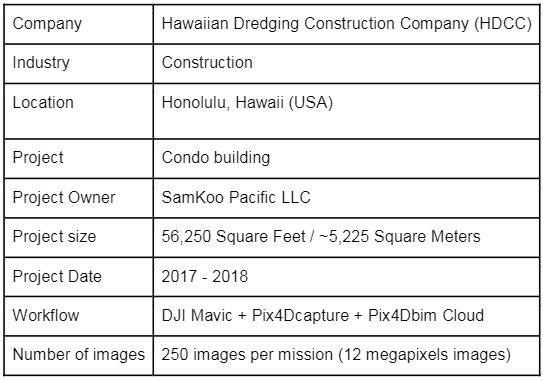 pix4D Hawaii Development Project