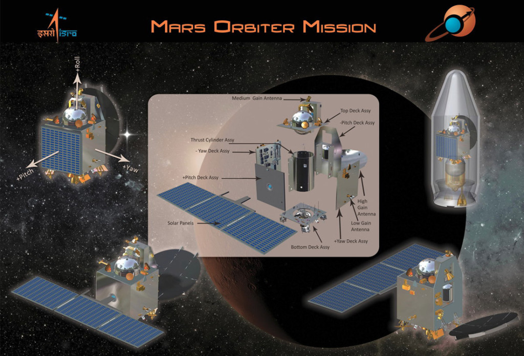 The Mangalyaan – India's Journey to Mars-Rush to Mars Exploration