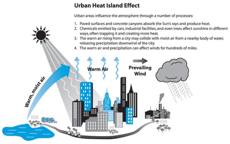 Analysis of the Urban Heat Island Effect in Shijiazhuang, China Using Satellite and Airborne Data