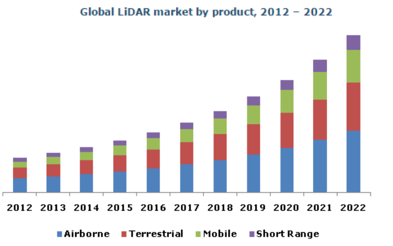 Global LiDAR Market By Product, By Application, By Component Expected To Reach USD 944.3 Million By 2022