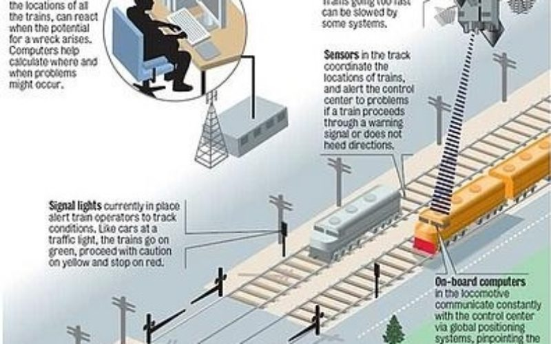 Indian Railways to Tie Up With ISRO for Enhanced Safety Using GPS Aided System (GAGAN)