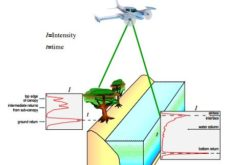 Algorithms used in the Airborne Lidar Processing System (ALPS)