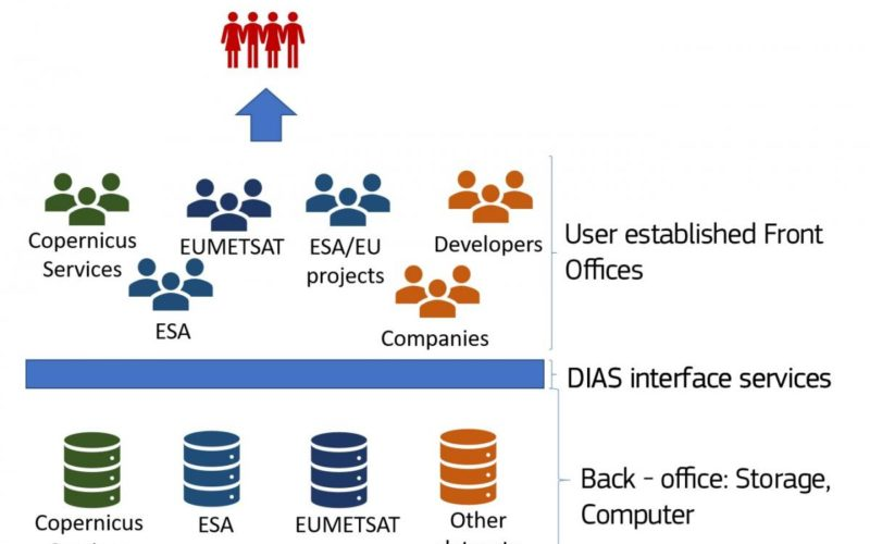 The Upcoming Copernicus Data and Information Access Services (DIAS)