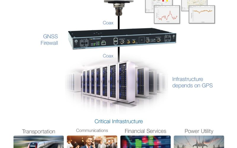 New BlueSky GNSS Firewall From Microsemi Provides Secure, Continuous Timing Integrity in GPS-Denied Environments