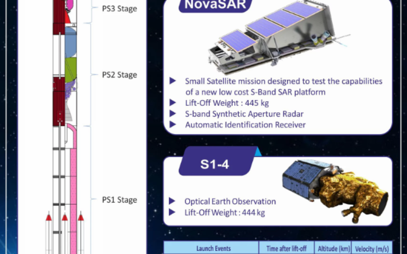 Indian Space Research Organisation (ISRO) Successfully Launches NovaSAR and S1-4 Satellite