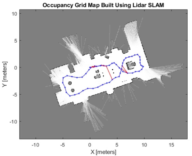What is SLAM and Why SLAM Matters?  SLAM with 2D LiDAR