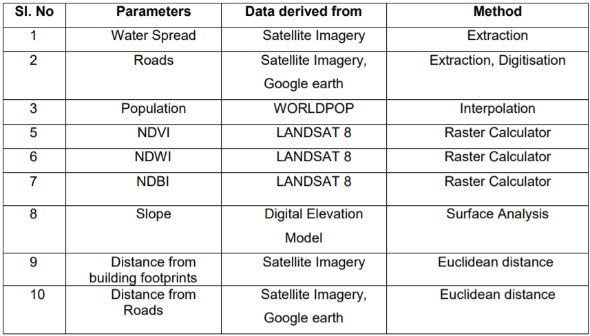 List of Parameters and methods used for deriving the thematic layers for Site Selection of STP