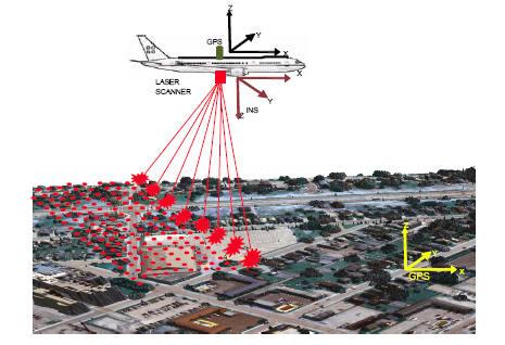 Airborne LiDAR Survey of Andaman and Nicobar Islands-Principle of topographic LiDAR. Image Source - IITK